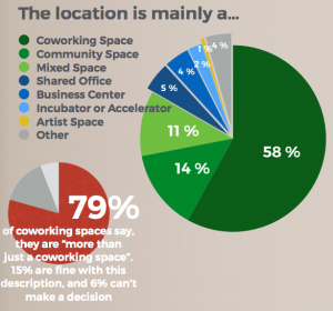 As coworking matures, annual growth slows, a sign of fine tuning and improvement: Results of the Global Coworking Survey