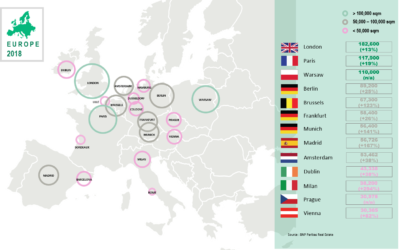 Brussels, Warsaw or Frankfurt are taking over from Paris and London to lead coworking growth in Europe