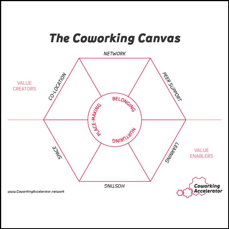 Coworking Canvas
